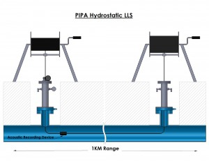 water-pipe-inspection-029-PIPA-Hydrostatic-LLS